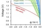 그림2_수전해전지들의-성능-비교_같은-전압에서-가장-큰-전류밀도를-가지는-전지가-가장-우수.jpg