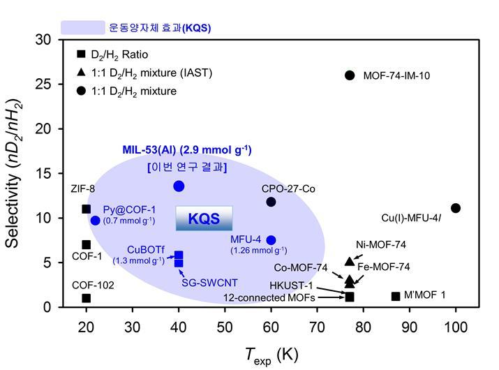 MIL-53(Al)과 기존 중수소 분리 시스템 효과 비교