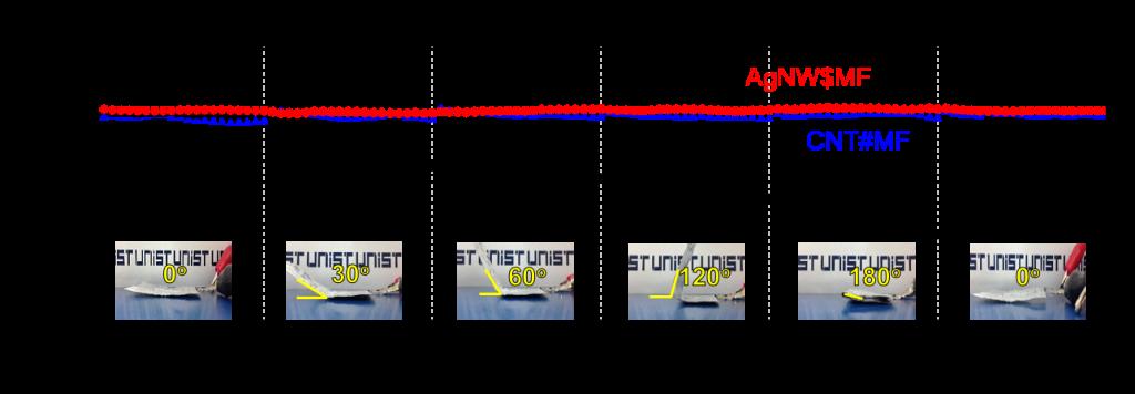 알루미늄 전극(검은색)은 접는 각도에 따라 전기전도도가 변하지만, 새로 개발한 전극(빨간색, 파란색)은 변함이 없다.