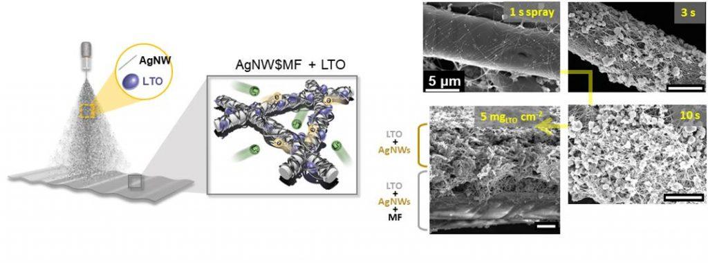 용액공정을 통한 하이브리드 고분자 복합체 기반 전극 제조 과정과 전자현미경 이미지