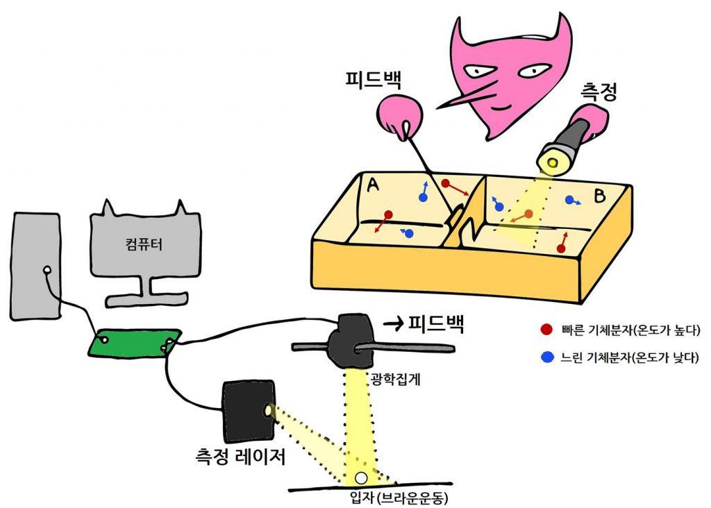 연구진의 정보 엔진 실험 시스템과 맥스웰의 도깨비 비교