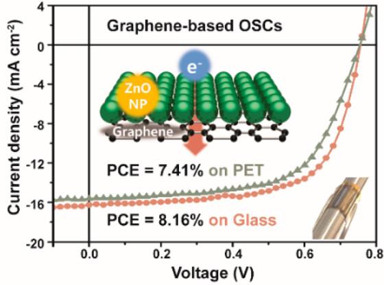 그래핀 전극 기반 유기 태양전지의 구조와 효율
