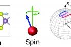 원자의-진동이-스핀-조절로-이어지는-과정을-나타낸-그림.jpg