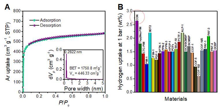 기체 흡탈착 그래프 및 수소 흡착량 비교 (a) 87 K에서 진행된 아르곤(Ar) 흡탈착 그래프 (삽입: 기공 분포도) (b) 유기 다공성 물질들의 수소 흡착 비교 그래프. (붉은색 점선: 3D-CON).