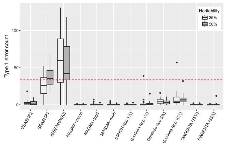 남 교수팀에서 개발한 통계 알고리즘 GSA-SNP2는 기존 마그마나 마젠타 프로그램만큼 정확도가 높다.