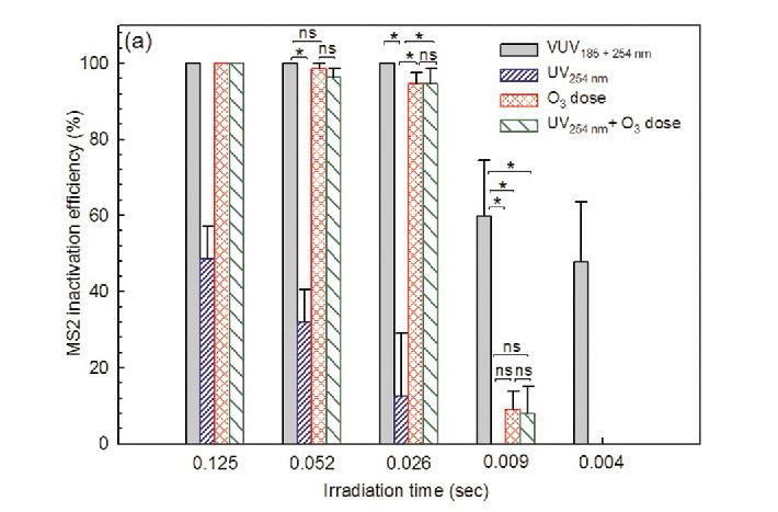 진공자외선(VUV)과 자외선(UV), 오존, 오존과 자외선을 함께 사용한 경우와 비교해도 VUV의 성능이 탁월한 것을 알 수 있다. 0.026초만에 바이러스 80% 이상을 잡아내는 것이다.