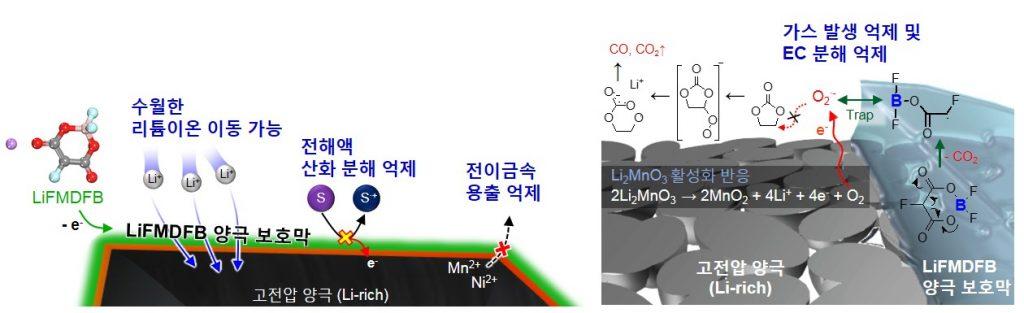 고전압 양극에서 새로운 전해액 첨가제가 적용돼 효과를 보이는 메커니즘