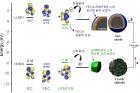 연구그림3_새로운-전해액-첨가제가-양극과-음극에서-보이는-반응.jpg