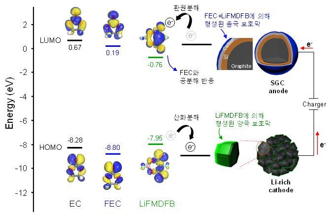 분자 오비탈 계산을 통한 전해액 첨가제 구조를 설계한 과정과 리튬이온배터리에서 전해액 첨가제가 작동하는 메커니즘