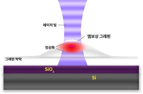 정상파가 형성되면서 내부 온도가 높아진 그래핀 버블.