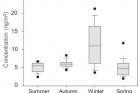 울산시의-계절별-PAHs-농도-그래프.jpg