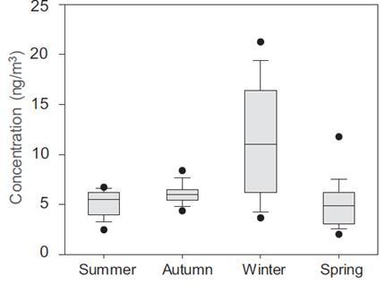 울산시의 계절별 PAHs 농도. 울산에서는 여름철 해풍의 영향으로 산업단지에서 배출된 PAHs가 주거지역으로 이동해 겨울을 제외한 모든 계절이 비슷한 수준의 PAHs 농도를 보이는 것으로 추정된다.