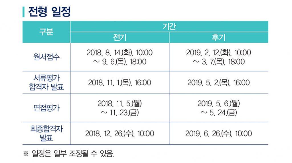 2019년 UNIST 대학원 전형 일정