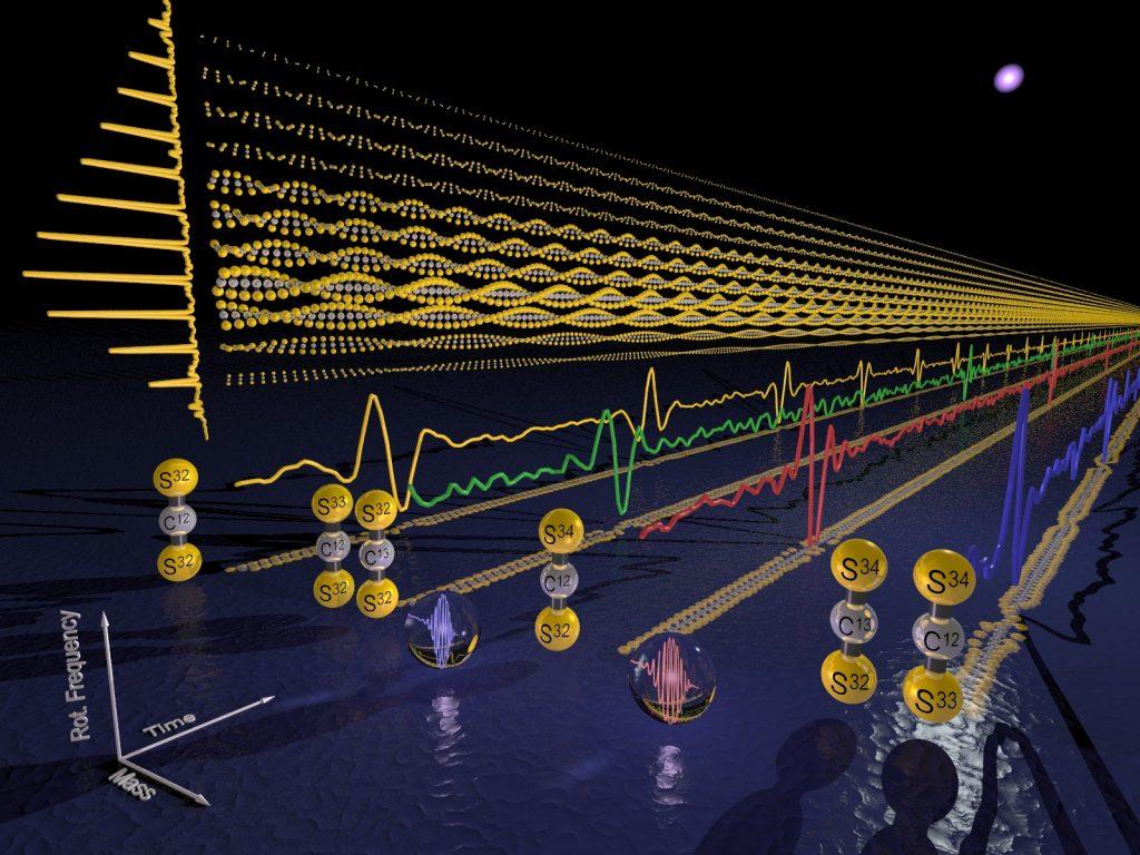 이번 연구에서는 이황화탄소 분자를 회전시켜 구조와 질량을 측정했다. 이 그림은 시간의 흐름에 따라 분자의 회전에 따른 정보와 질량에 따른 정보가 함께 표현되는 걸 나타내고 있다. | 그래픽: 토마스 슐츠
