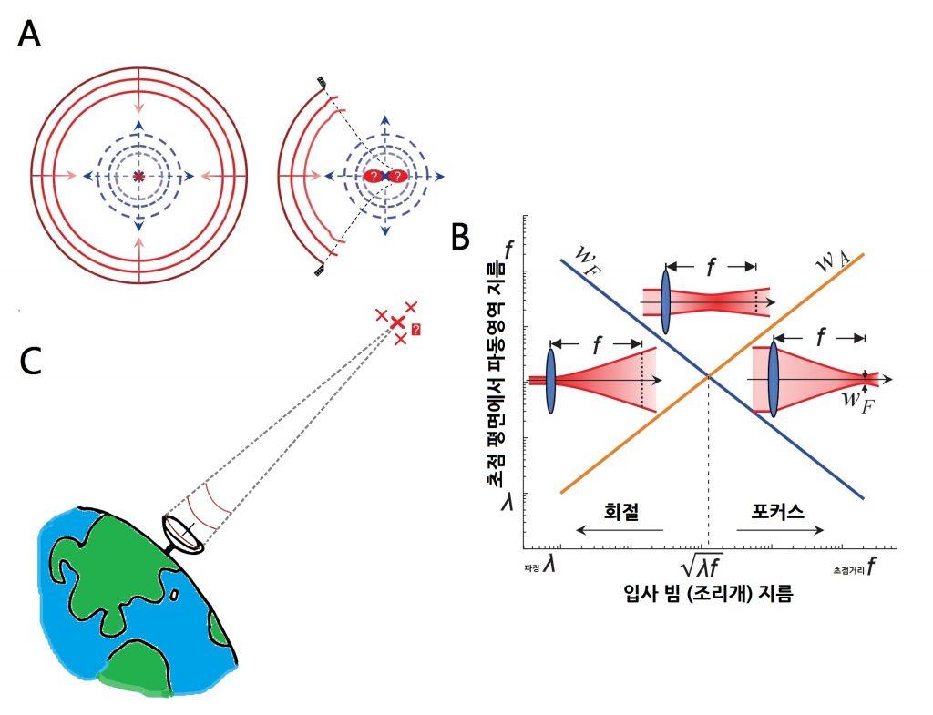 A. 왼쪽 그림에서는 파동이 초점에 대한 정보가 완벽하다. B. 렌즈에서 정보량에 따른 초점이동. 조리개 크기를 줄여 파동의 기하 정보가 많이 손실될수록, 초점이 당겨진다. C. 신호는 파동(전자기파) 형태기 때문에, 위성이나 탐사선이 있는 지점에 초점을 맞춰야 신호를 효율적으로 보낼 수 있다.