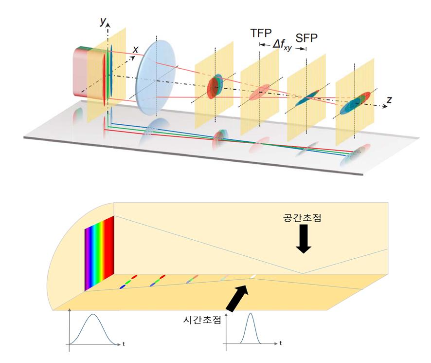 (위) 2광자 펨토초 이미지 현미경 시스템의 모식도, (아래) 시간초점과 공간초점의 모식도