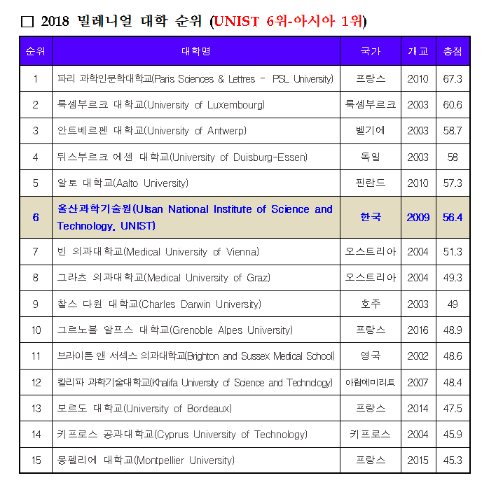 THE Young University Rankings 2018 밀레니얼