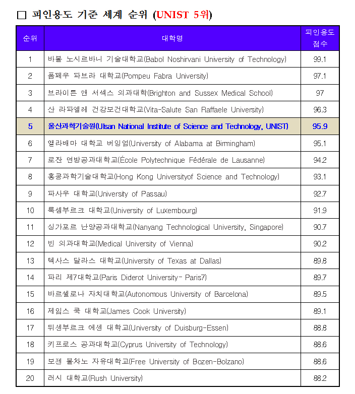 THE Young University Rankings_피인용도 5위