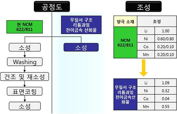 기존 양극 소재(NCM811)와 '무질서 구조의 리튬과잉 전이금속산화물'의 공정도 및 소재 조성 비교