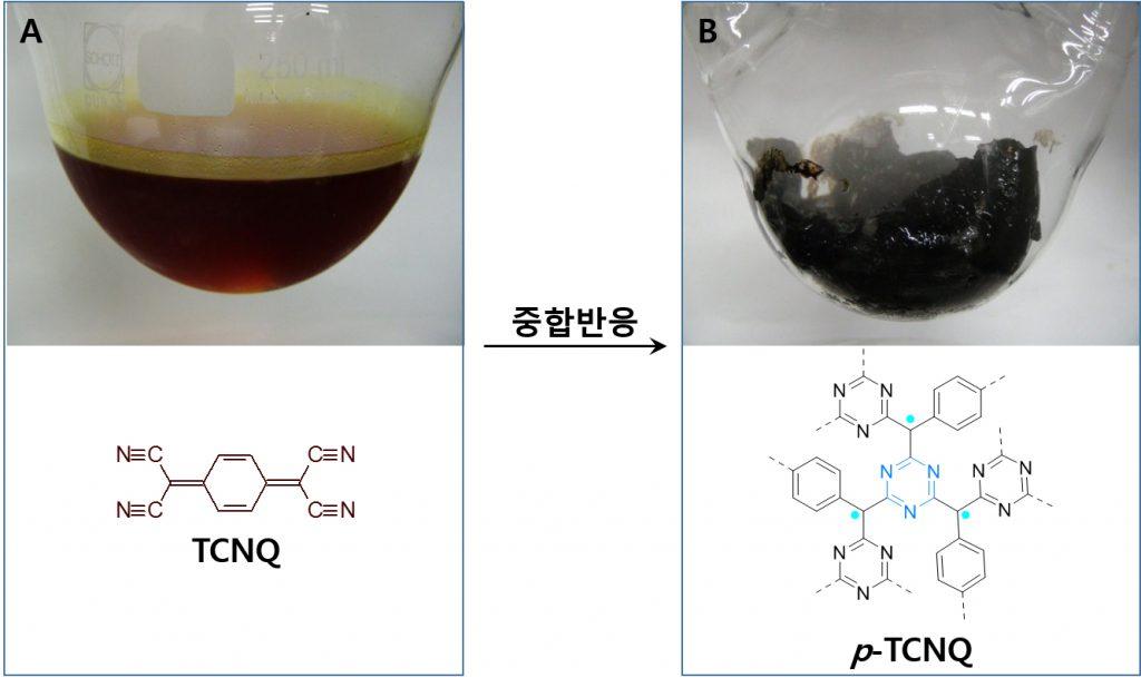 플라스틱 자석의 원료가 된 물질인 TCNQ와 고온에서 중합 반응해 자성을 띠게 된 p-TCNQ