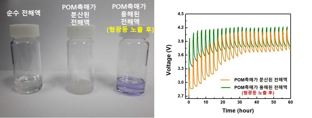 왼쪽부터 리튬공기전지 전해액, 순수전해액, 촉매가 분산된 전해액. 형황등에 노출되면 활성을 잃어버린다.