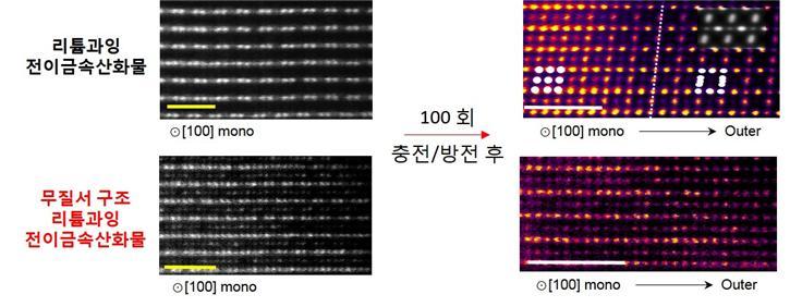 투과전자현미경으로 기존 소재와 개발된 '무질서 구조의 리튬과잉 전이금속산화물'의 원자 배열과 100회 충전/방전 후 원자 배열 변화를 관찰했다.