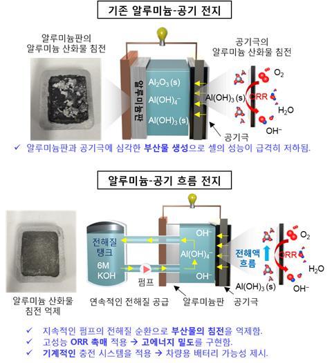 알루미늄-공기 전지와 알루미늄-공기 흐름 전지 비교