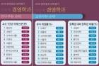 중앙일보-대학평가-2018_경영학-부분별-순위.jpg