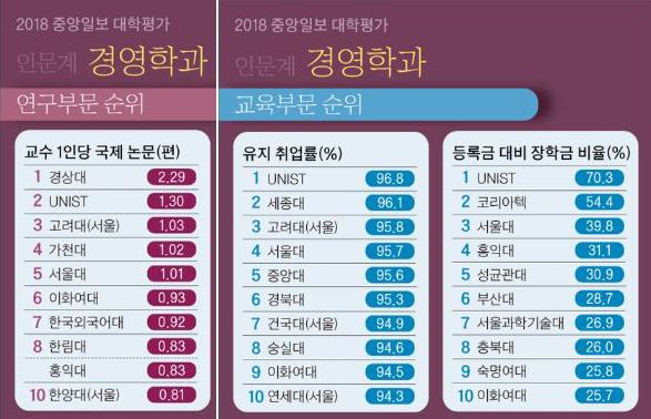 중앙일보 대학평가 2018_경영학 부분별 순위