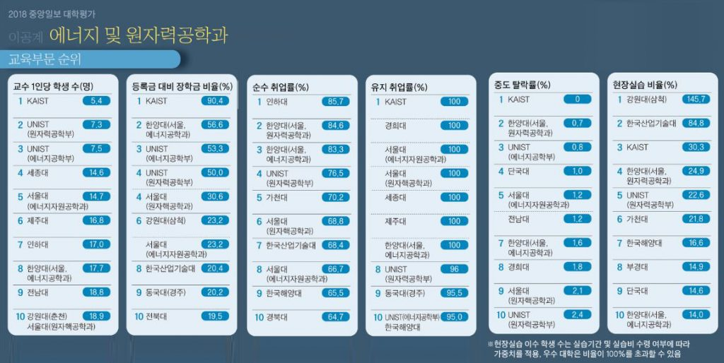 중앙일보 대학평가 2018_에너지공학 원자력공학 교육부분별 순위