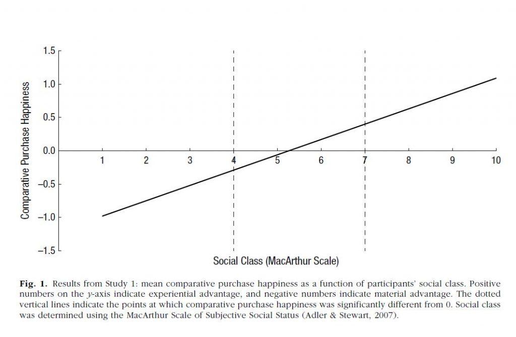 주관적 사회계층 인식과 소비행복을 나타낸 그래프. 사회계층을 높게 평가한 사람일수록 경험소비에서 더 큰 행복을 느꼈다.