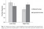 그림2-객관적-사회계층과-소비행복을-나타낸-그래프.-상위계층은-경험소비에-더-큰-행복감을-나타냈다..jpg