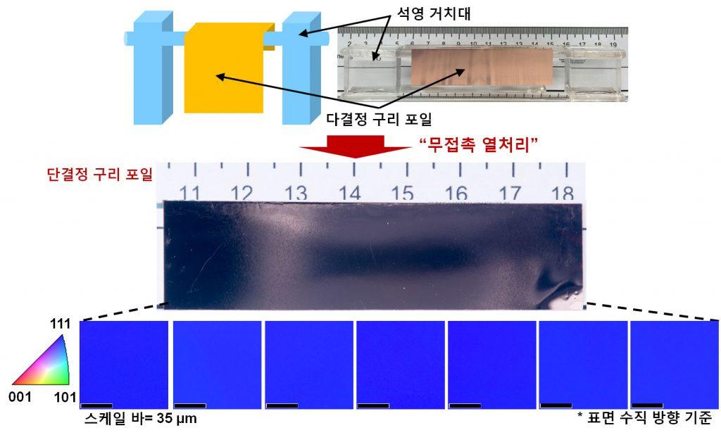 무접촉 열처리를 이용한 단결정 구리 포일 제작 과정