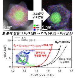 고성능 PNR 촉매의 투과전자현미경 분석 이미지와 성능