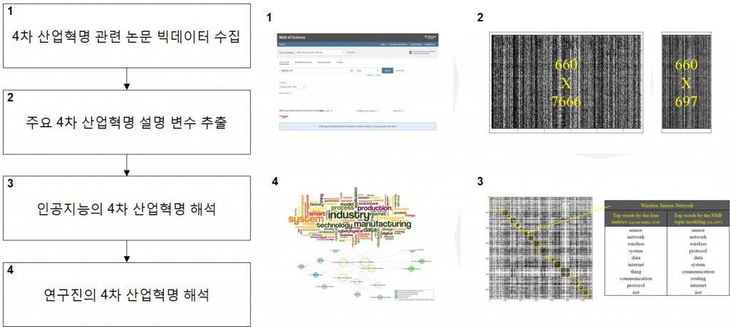 4차 산업혁명 관련 논문 빅데이터 분석 과정