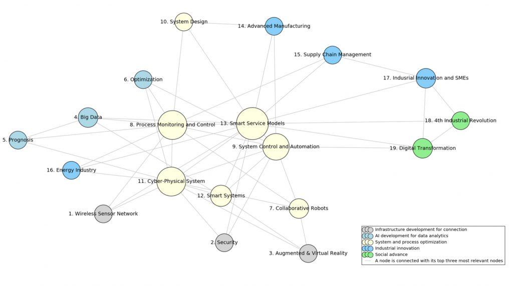 4차 산업혁명 관련 논문 빅데이터 분석 결과