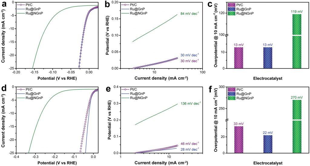 수소발생반응에서의 촉매 효율 비교