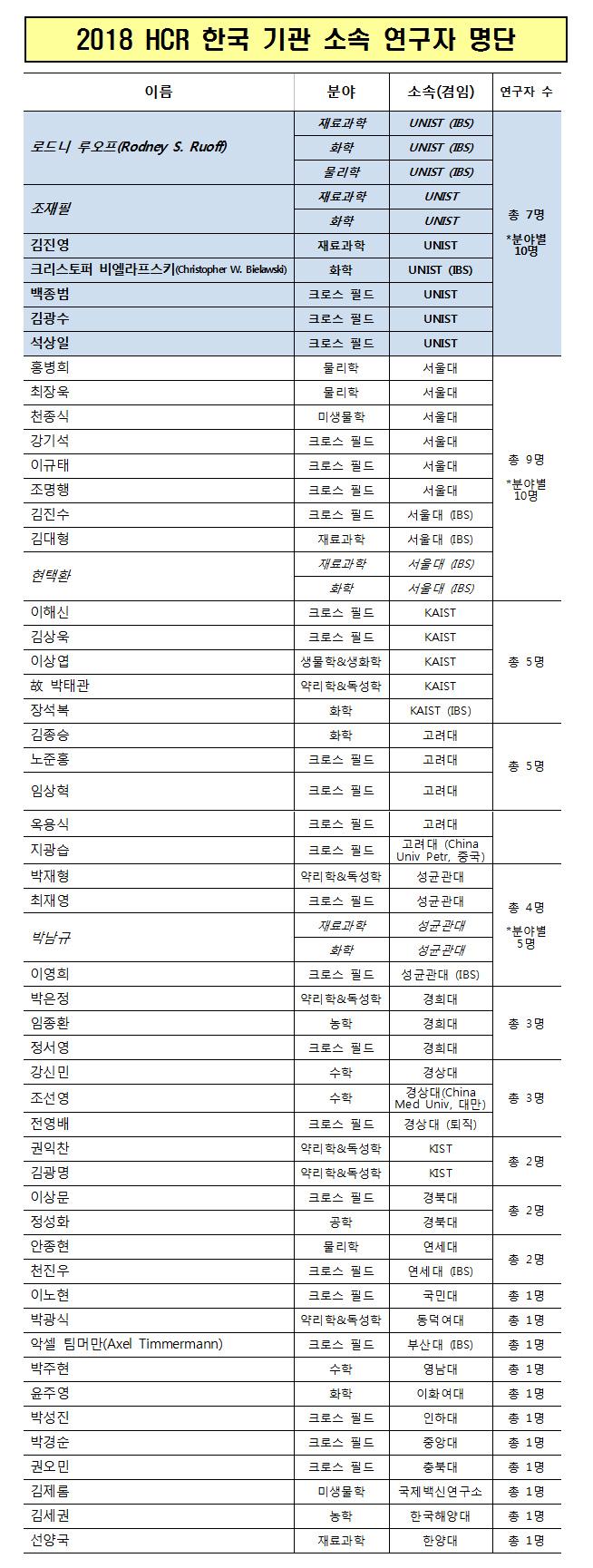 2018 HCR in Korea