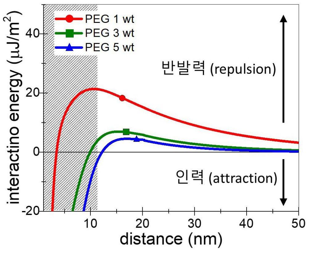 고분자 농도에 따른 산화 그래핀의 상호작용 에너지