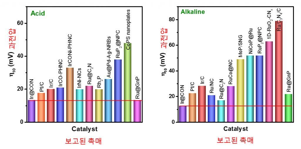 물 분해 촉매의 성능 비교(과전압이 낮을 수록 우수)