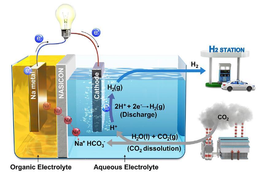하이브리드 나트륨-이산화탄소 시스템에서 반응이 일어나는 과정 모식도