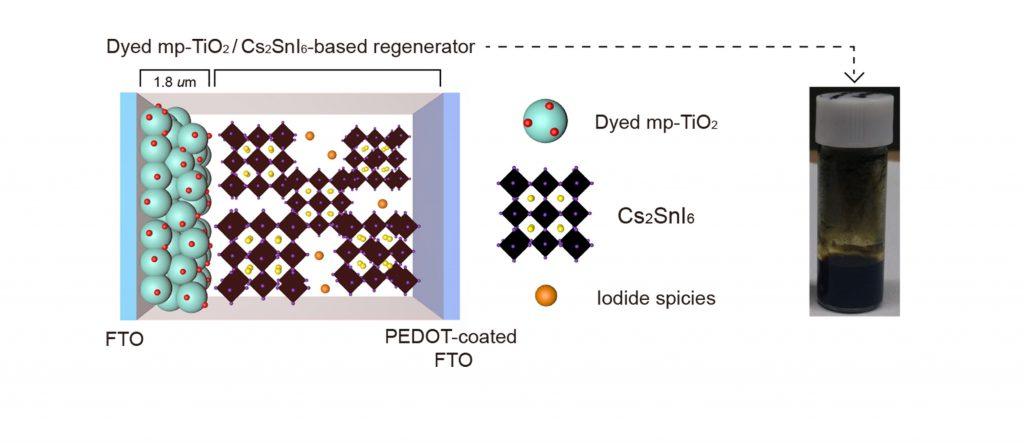 Cs₂SnI₆ 기반 전하 전달체를 포함한 유기염료 감응형 태양전지의 도식화
