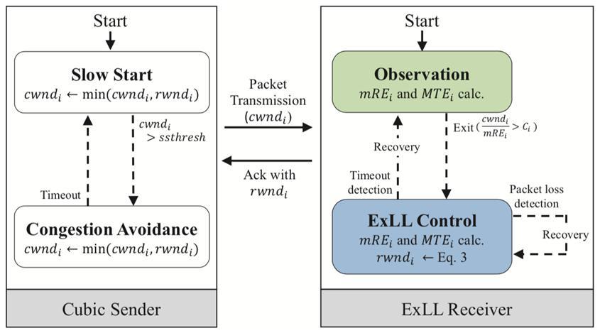 기존 인터넷 서버(TCP Cubic 구동)와 연동 가능한 무선 단말용 ExLL 설계도