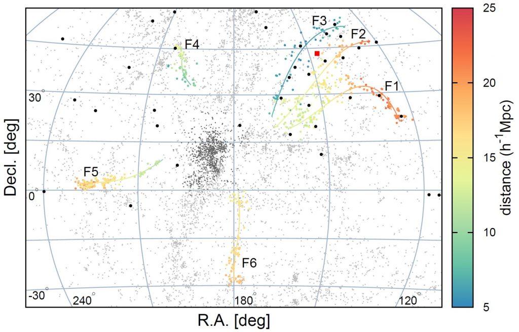 검은색 원은 텔레스코프 어레이 실험에서 검출된 초고에너지 우주선을 나타낸다. F1~F3 필라멘트 부근에서 다수의 초고에너지 우주선이 발견됐음을 알 수 있다. 색채는 은하까지의 거리를 나타낸다.