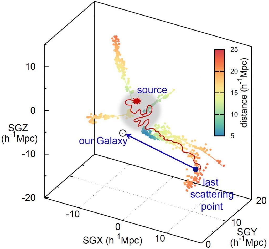 초고에너지 우주선이 처녀자리 은하단 내 천체에서 생성(Source)돼 은하단과 연결된 은하 필라멘트를 따라 전파하다가(붉은색 곡선) 우리 은하로 오는 모습(남색 직선)을 3차원 근 우주(Local Universe)에서 도식적으로 보여주는 그림