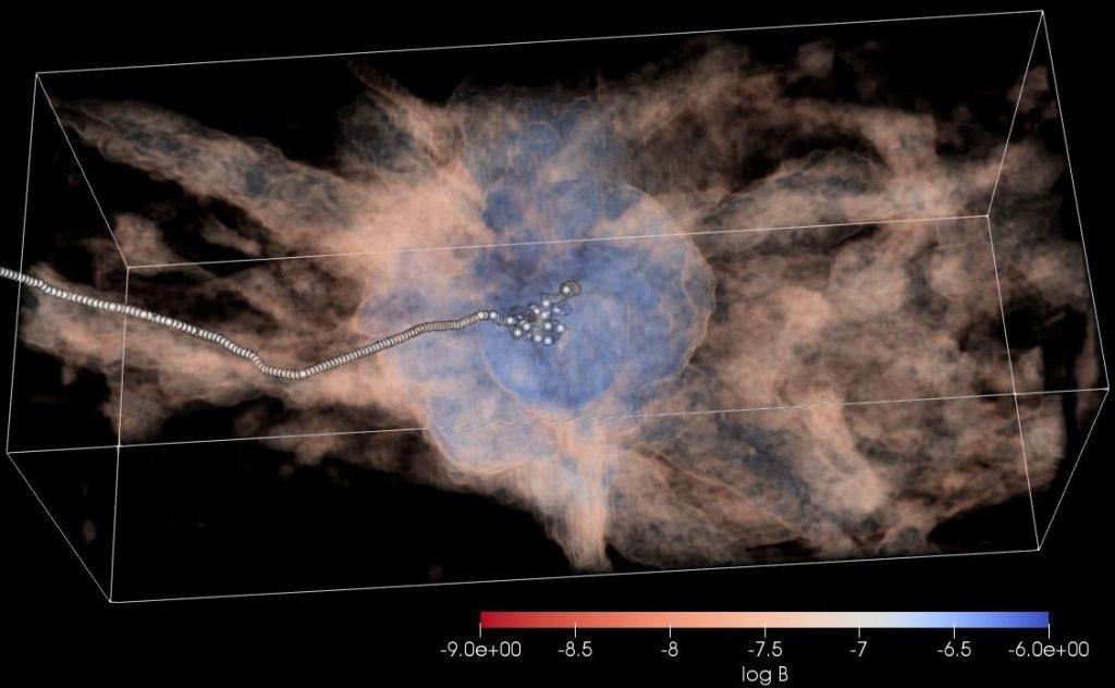 초고에너지 우주선의 경로를 컴퓨터 시뮬레이션으로 모사한 그림. 하얀색 점이 초고에너지 우주선이며, 생성 후 필라멘트를 따라 이동하다가 튕겨져 나가는 걸 보여준다.