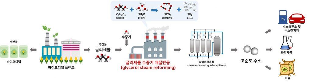 글리세롤 수증기 개질반응 통한 수소 생산 공정 개략도
