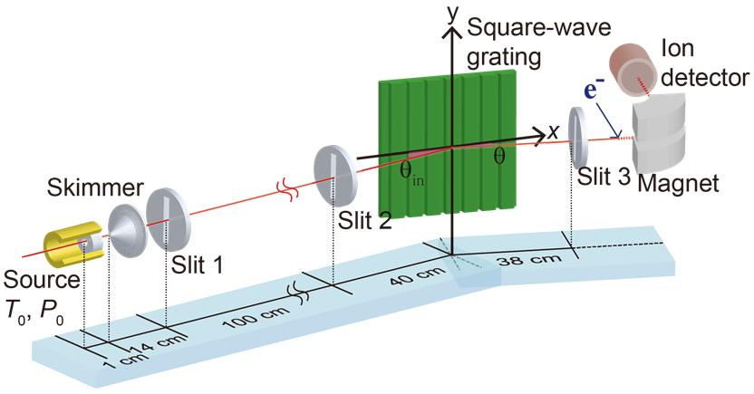 스침입사 실험 장치 모식도: 헬륨(He)이나 중수소(D₂)를 이용한 물질파는 초록색으로 그려진 사각파형 회절판으로 스치듯 입사되며, 이때 진행경로를 따라 회절된 결과들은 이온 검출기(Ion detecter)를 통해서 측정된다.