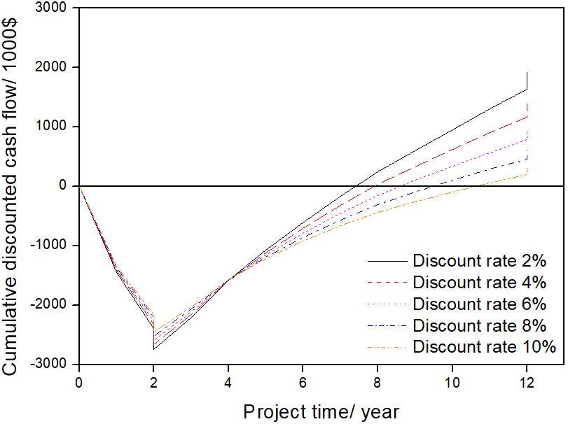 제안된 글리세롤 수증기 개질반응에 대한 현금 흐름도. 시간이 지날수록 경쟁력이 생긴다.