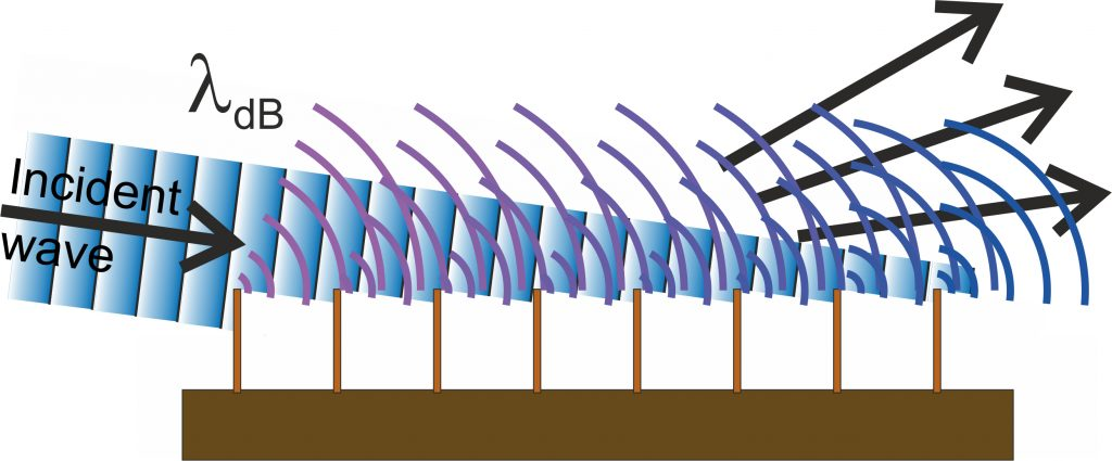 주기를 가지는 반평면에서 일어나는 물질파의 회절 현상 모식도: 불확정성 원리에 따르면, 반평면에 의해 입자 위치의 불확정성이 작아지면 입자의 운동량 즉 방향의 불확정성은 커져 회절 현상이 일어난다.